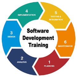 software-development-training - sudish world technology